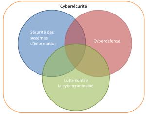 Les composantes de la cybersécurité