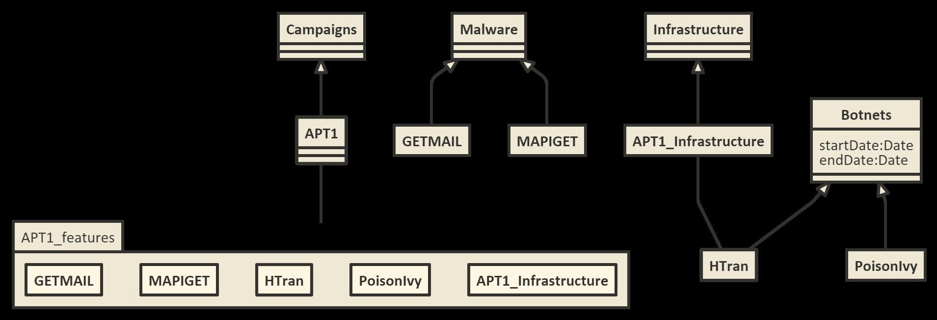APT1-uml