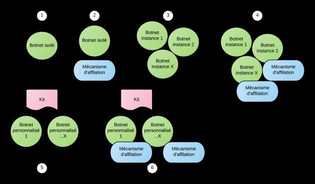 scenarios-botnets.png